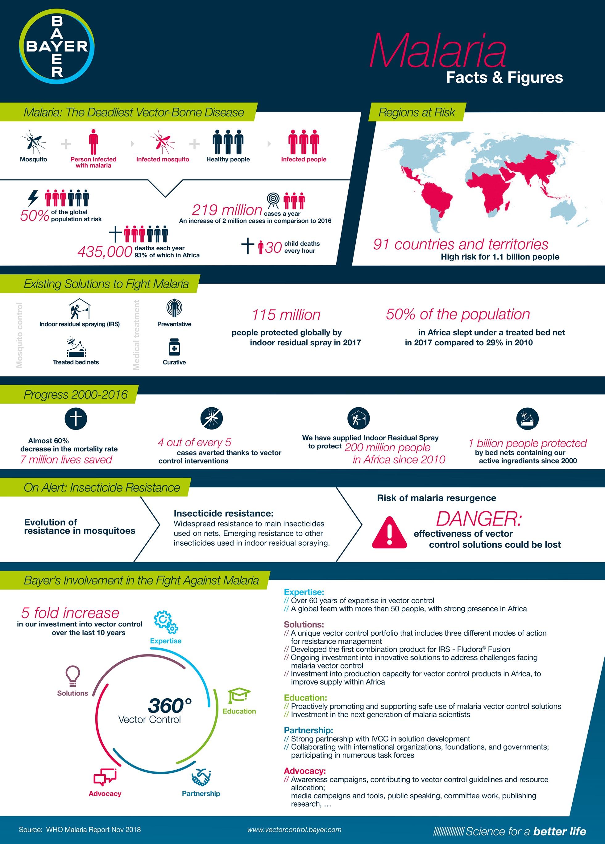 Index - Tudomány - Milliók élete múlik a malária elleni védőoltáson