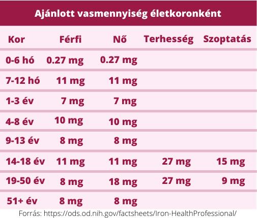 Magas vérnyomás: Ön milyen gyógyszert szed?